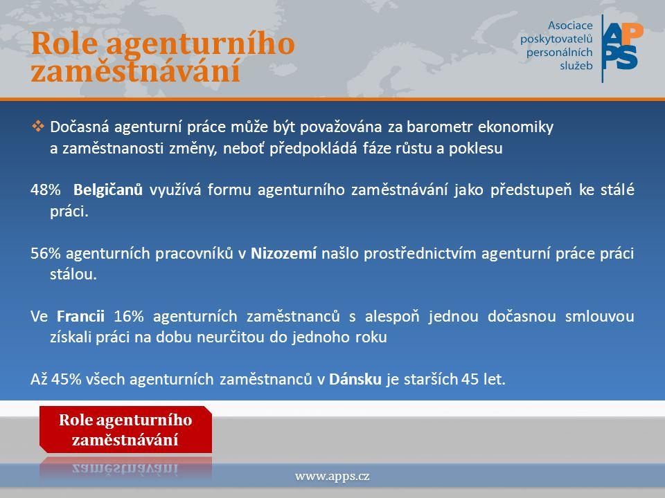 Omezování flexibility agenturního zaměstnávání www.apps.cz  Zákaz přidělování osob se zdravotním postižením od 1/2012  Zákaz přidělování cizinců ze třetích zemí od 1/2012  Povinnost dokládat pracovněprávní dokumentace na pracovišti
