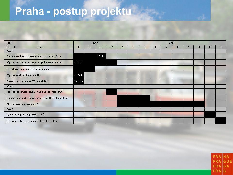 10 Městské části (referentské vozy) MHMP (referentská auta) Příspěvkové organizace a organizace s majetkovou účastí HMP –Botanická zahrada (užitková auta a vozítka pro ZTP) –ZOO (užitková auta a vozítka pro ZTP) –Lesy HMP (užitkové vozy pro údržbu zeleně) –DPP (elektrobusy) –PSAS (sběr odpadu v centru) Organizace zřízené MČ Městská Policie Jednotlivci –Pražané, držitelé Open Card Firmy –Česká pošta, Taxislužba, kurýr, atd.