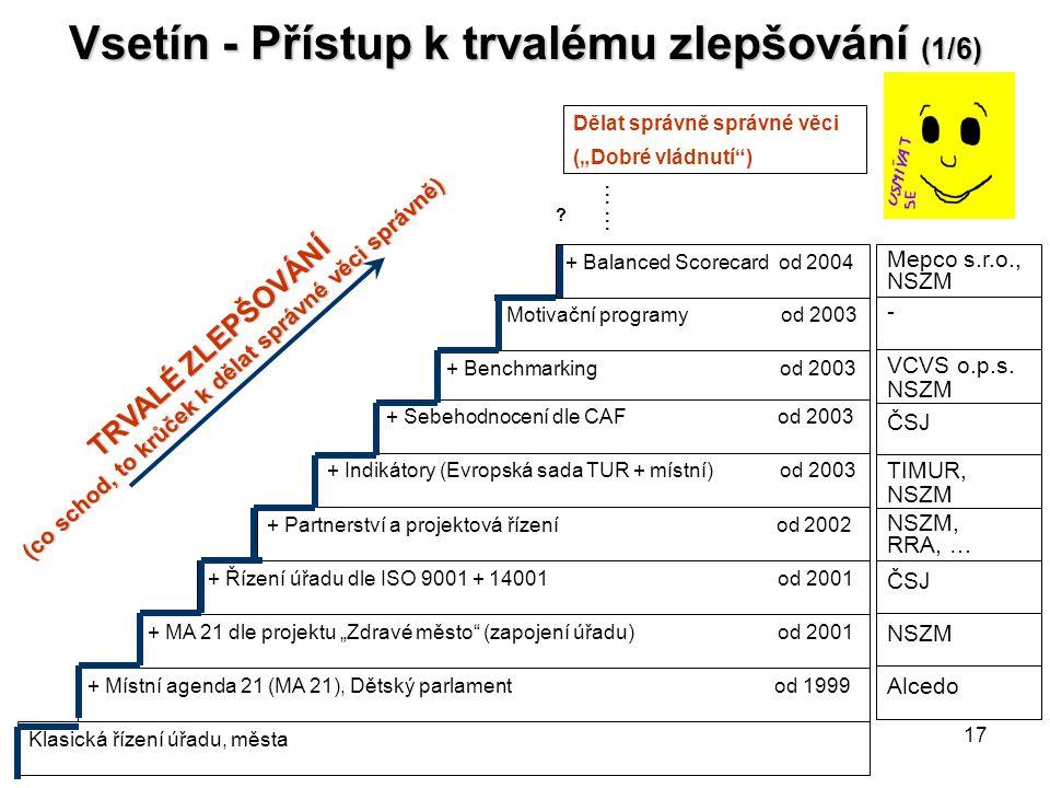 """17 Vsetín - Přístup k trvalému zlepšování (1/6) TRVALÉ ZLEPŠOVÁNÍ (co schod, to krůček k dělat správné věci správně) + Benchmarking od 2003 + Sebehodnocení dle CAF od 2003 + Indikátory (Evropská sada TUR + místní) od 2003 + Partnerství a projektová řízení od 2002 + Řízení úřadu dle ISO 9001 + 14001 od 2001 + MA 21 dle projektu """"Zdravé město (zapojení úřadu) od 2001 + Místní agenda 21 (MA 21), Dětský parlament od 1999 Dělat správně správné věci (""""Dobré vládnutí ) ."""