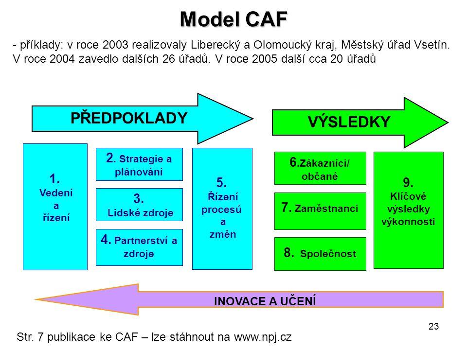 23 Model CAF PŘEDPOKLADY INOVACE A UČENÍ 1.Vedení a řízení 2.
