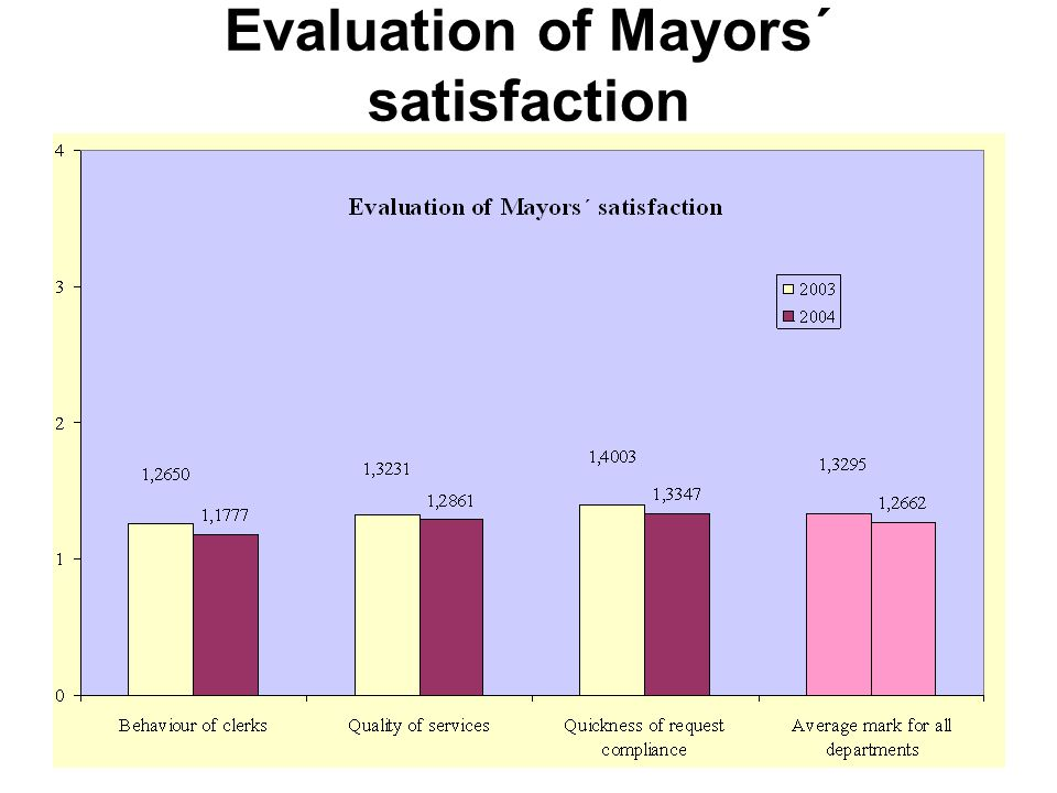 31 Evaluation of Mayors´ satisfaction