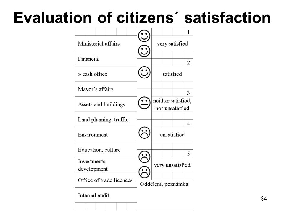 34 Evaluation of citizens´ satisfaction