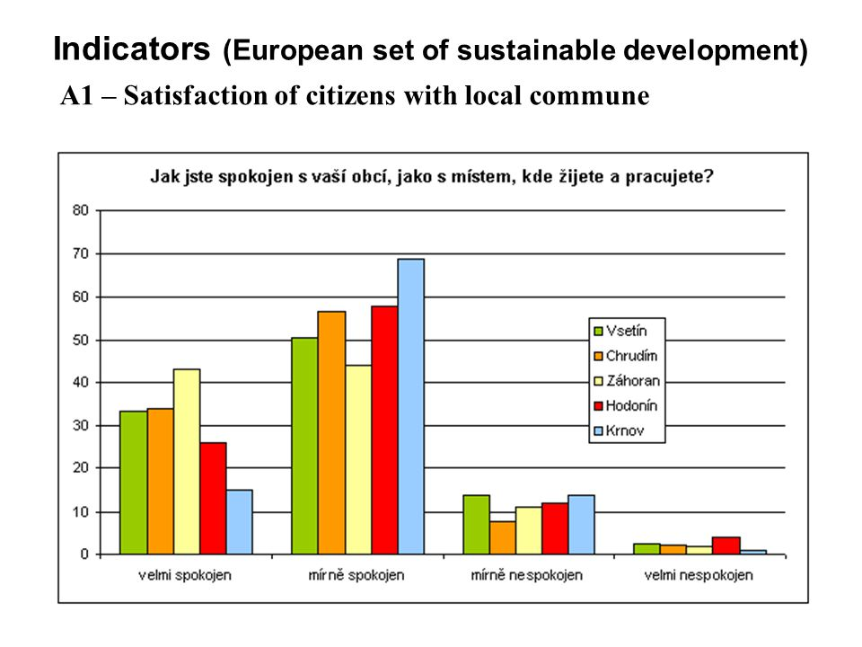 36 Indicators (European set of sustainable development) A1 – Satisfaction of citizens with local commune