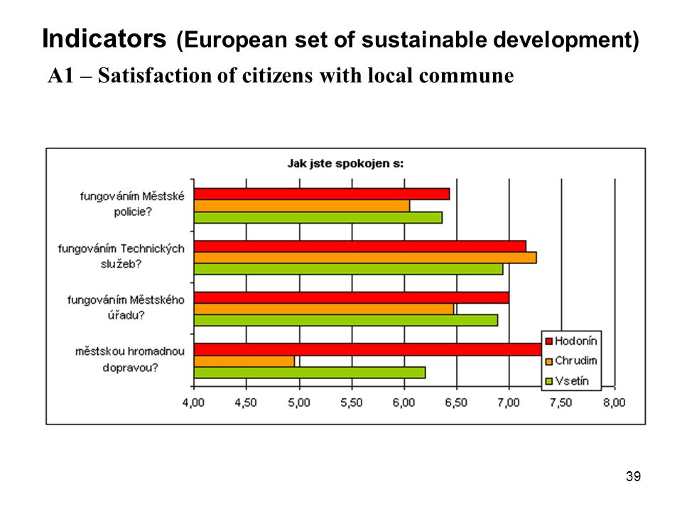 39 Indicators (European set of sustainable development) A1 – Satisfaction of citizens with local commune