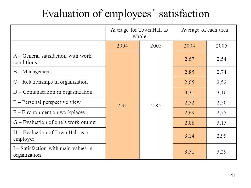 41 Evaluation of employees´ satisfaction Average for Town Hall as whole Average of each area 2004200520042005 A – General satisfaction with work condi