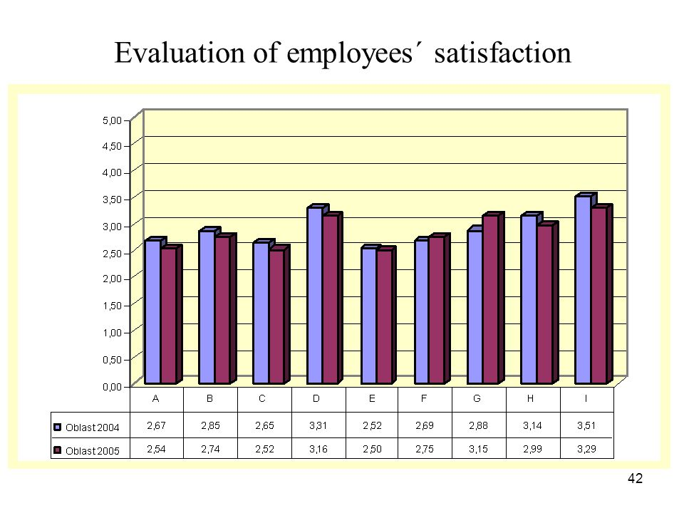 42 Evaluation of employees´ satisfaction
