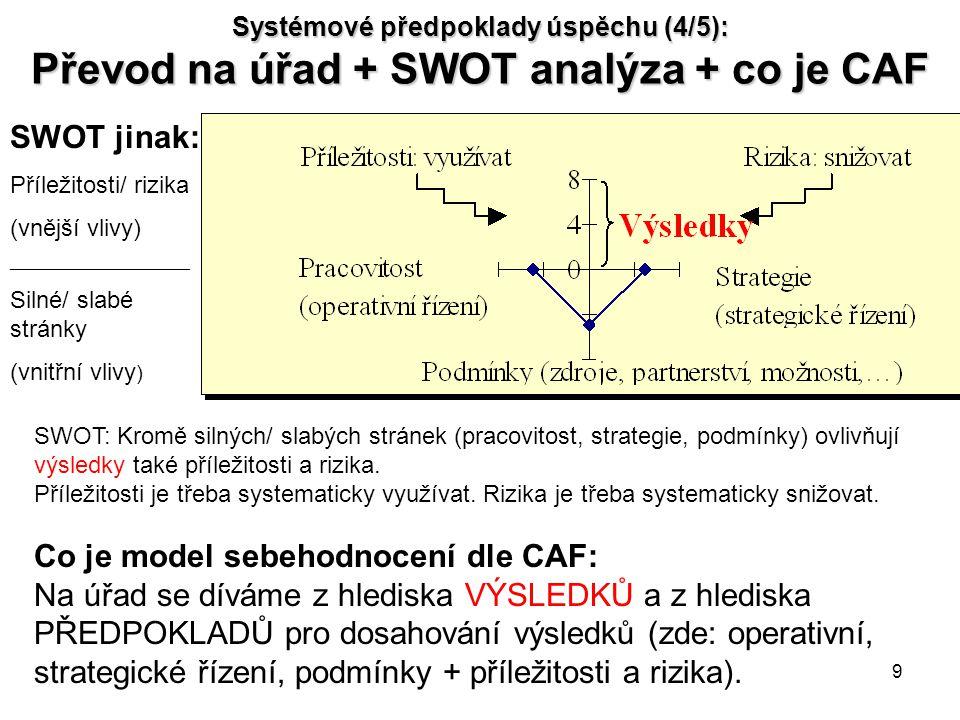 9 Systémové předpoklady úspěchu (4/5): Převod na úřad + SWOT analýza + co je CAF SWOT jinak: Příležitosti/ rizika (vnější vlivy) ____________________ Silné/ slabé stránky (vnitřní vlivy ) SWOT: Kromě silných/ slabých stránek (pracovitost, strategie, podmínky) ovlivňují výsledky také příležitosti a rizika.