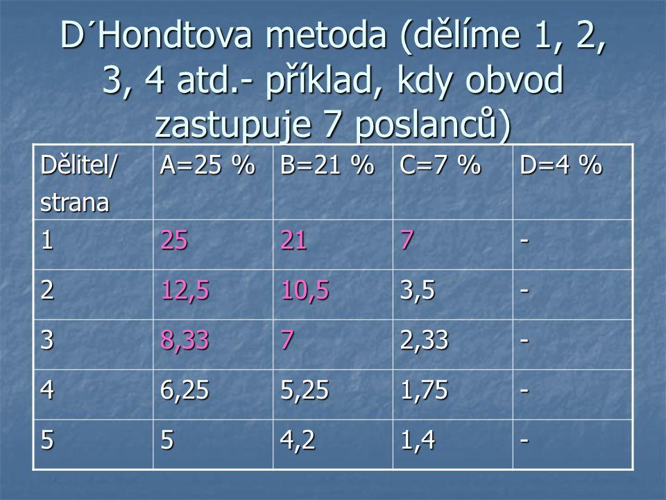D´Hondtova metoda (dělíme 1, 2, 3, 4 atd.- příklad, kdy obvod zastupuje 7 poslanců) Dělitel/strana A=25 % B=21 % C=7 % D=4 % 125217- 212,510,53,5- 38,3372,33- 46,255,251,75- 554,21,4-