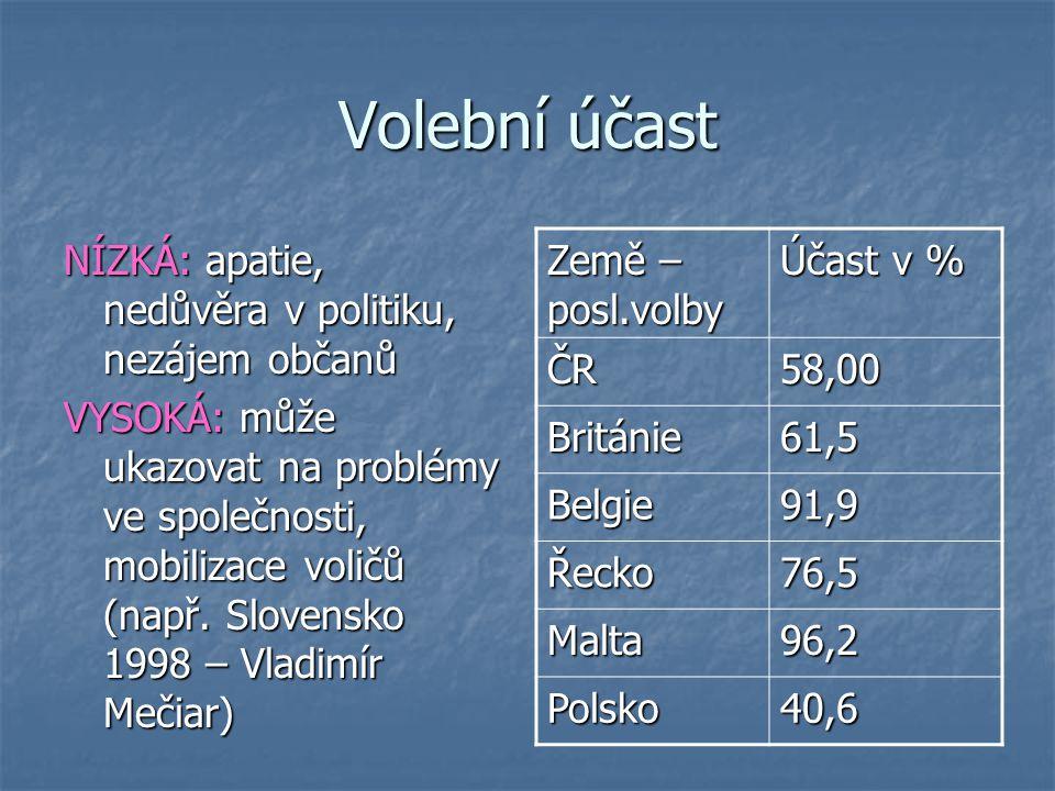 Volební účast NÍZKÁ: apatie, nedůvěra v politiku, nezájem občanů VYSOKÁ: může ukazovat na problémy ve společnosti, mobilizace voličů (např. Slovensko