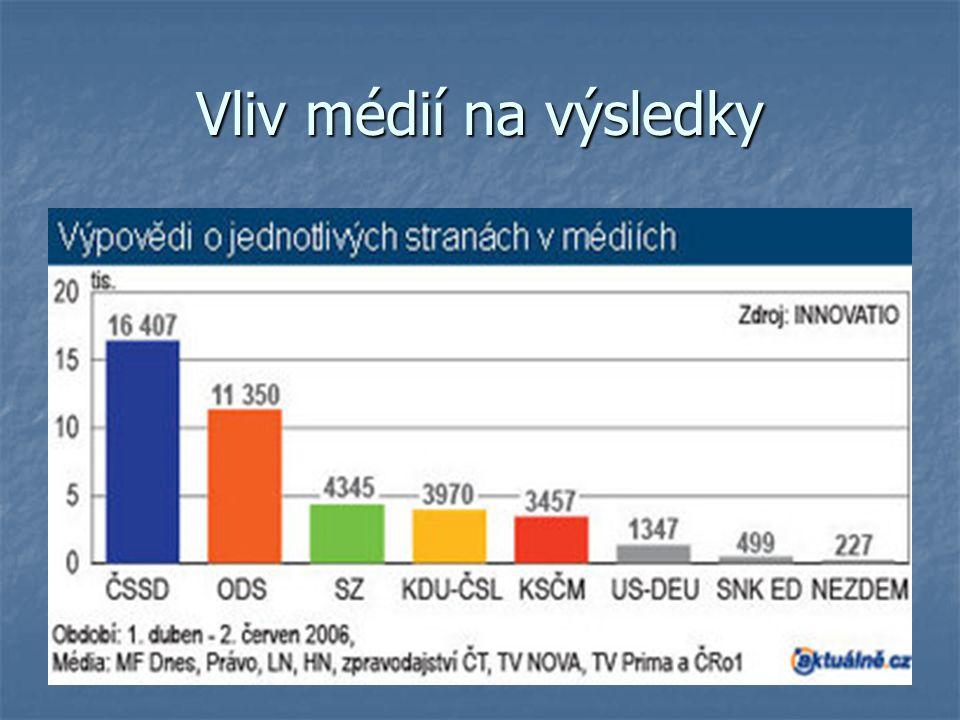 Vliv médií na výsledky