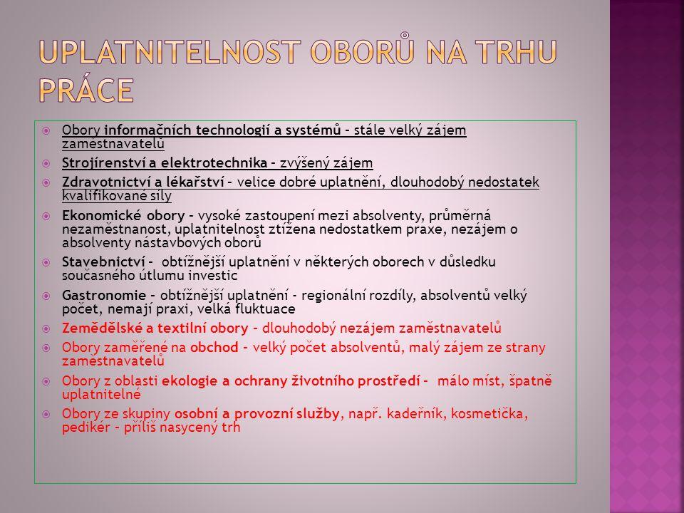  Technik specialista - obecně  Číšník-servírka  Kuchař  Horník  Manipulační dělník  Operátor výroby  Skladníci  Řidič vysokozdvižného vozíku 