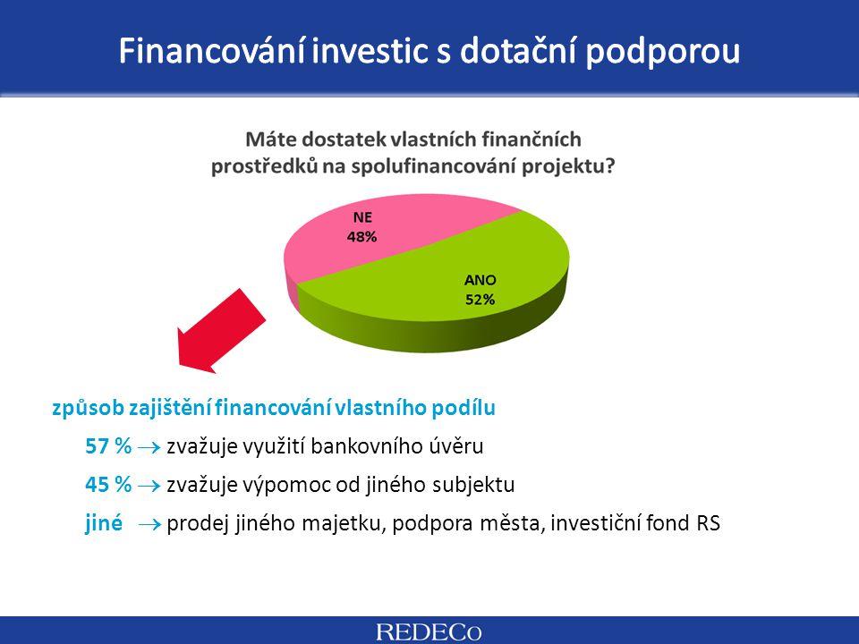 způsob zajištění financování vlastního podílu 57 %  zvažuje využití bankovního úvěru 45 %  zvažuje výpomoc od jiného subjektu jiné  prodej jiného m