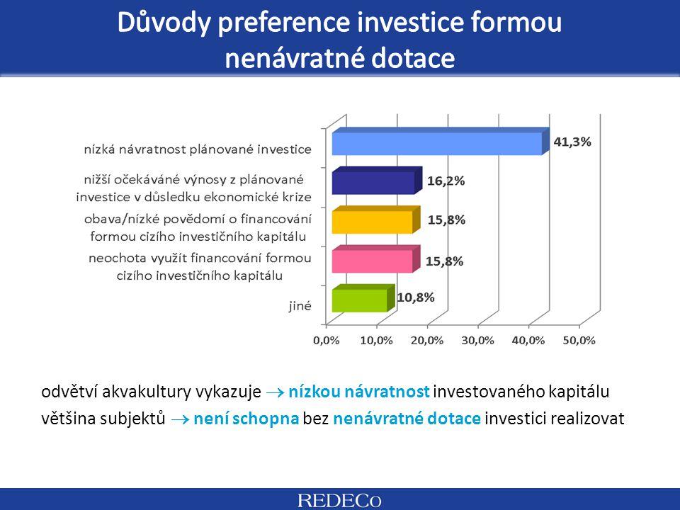 odvětví akvakultury vykazuje  nízkou návratnost investovaného kapitálu většina subjektů  není schopna bez nenávratné dotace investici realizovat
