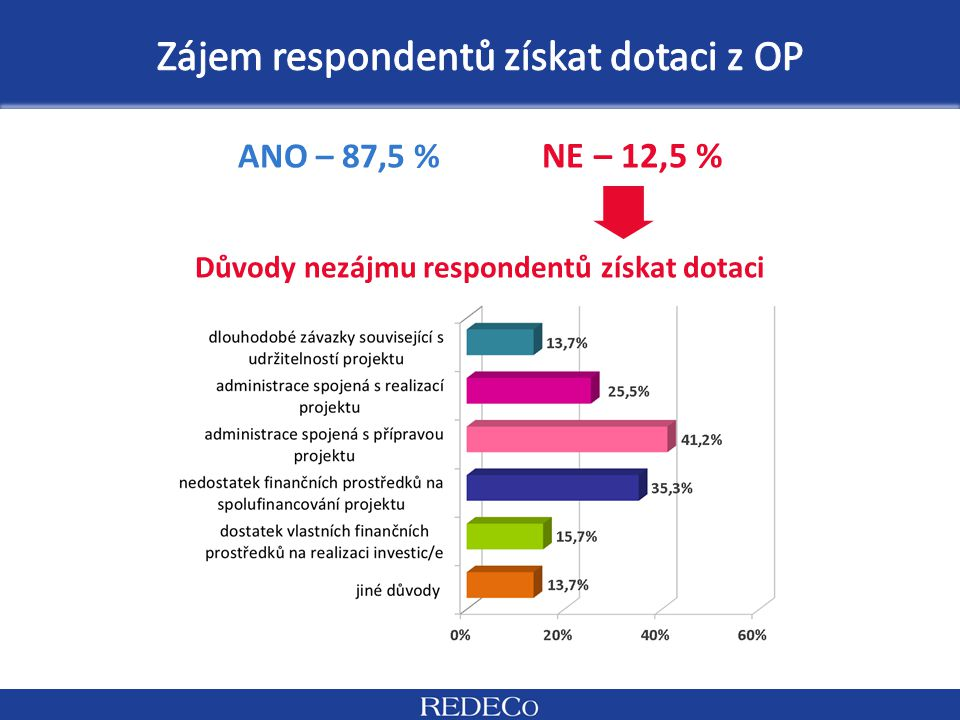 ANO – 87,5 % NE – 12,5 % Důvody nezájmu respondentů získat dotaci