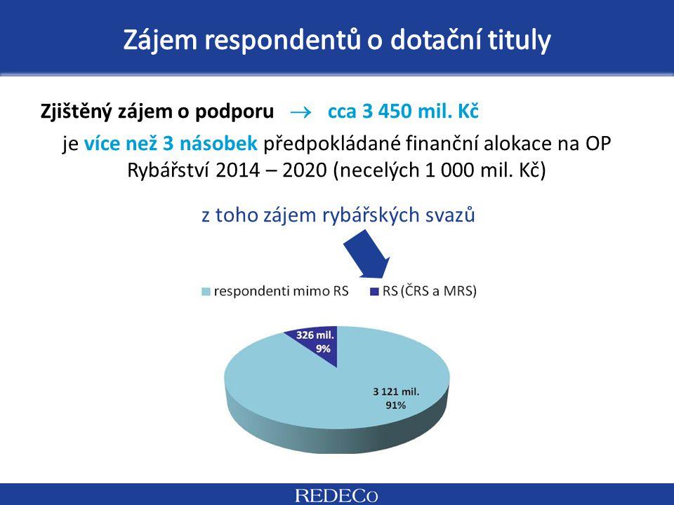 Zjištěný zájem o podporu  cca 3 450 mil. Kč je více než 3 násobek předpokládané finanční alokace na OP Rybářství 2014 – 2020 (necelých 1 000 mil. Kč)