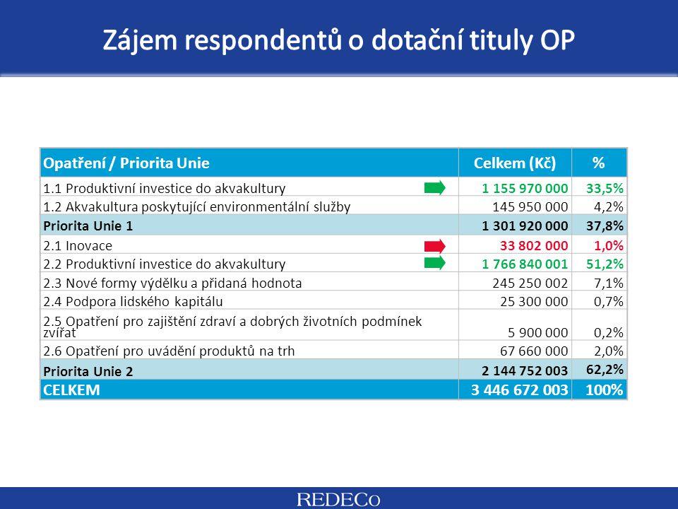 Opatření / Priorita UnieCelkem (Kč)% 1.1 Produktivní investice do akvakultury1 155 970 00033,5% 1.2 Akvakultura poskytující environmentální služby145