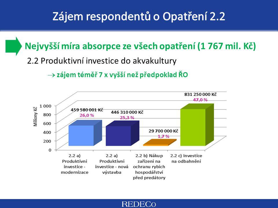 Nejvyšší míra absorpce ze všech opatření (1 767 mil. Kč) 2.2 Produktivní investice do akvakultury  zájem téměř 7 x vyšší než předpoklad ŘO