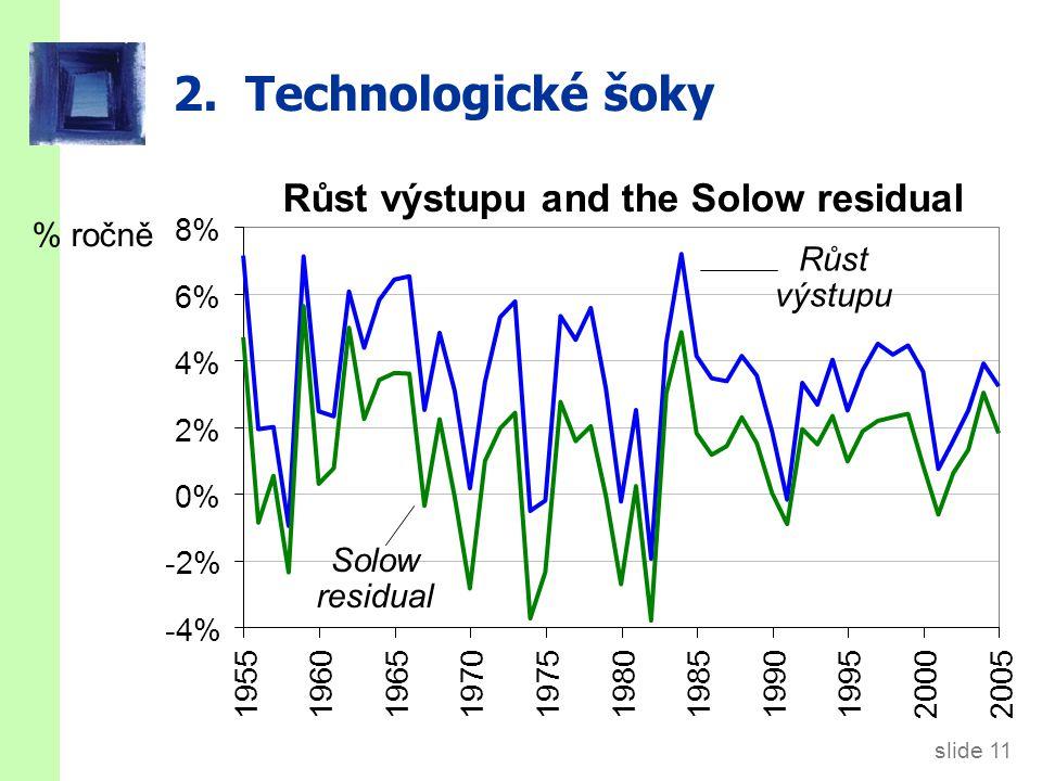 slide 11 2. Technologické šoky % ročně -4% -2% 0% 2% 4% 6% 8% 19551960196519701975198019851990 199520002005 Solow residual Růst výstupu Růst výstupu a