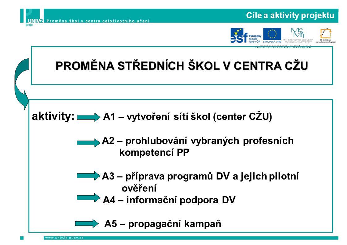 Cíle a aktivity projektu aktivity: A1 – vytvoření sítí škol (center CŽU) A2 – prohlubování vybraných profesních kompetencí PP A3 – příprava programů D