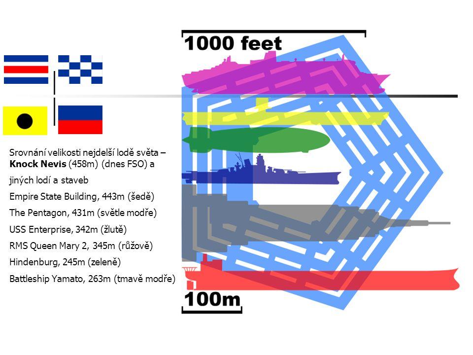 Srovnání velikosti nejdelší lodě světa – Knock Nevis (458m) (dnes FSO) a jiných lodí a staveb Empire State Building, 443m (šedě) The Pentagon, 431m (světle modře) USS Enterprise, 342m (žlutě) RMS Queen Mary 2, 345m (růžově) Hindenburg, 245m (zeleně) Battleship Yamato, 263m (tmavě modře)
