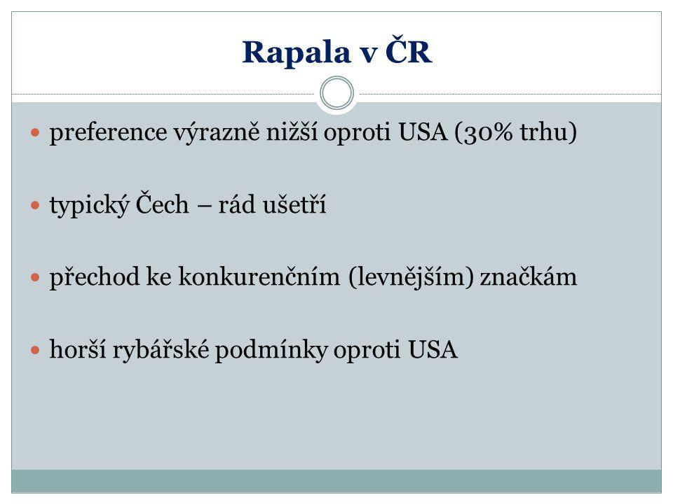 Rapala v ČR preference výrazně nižší oproti USA (30% trhu) typický Čech – rád ušetří přechod ke konkurenčním (levnějším) značkám horší rybářské podmín