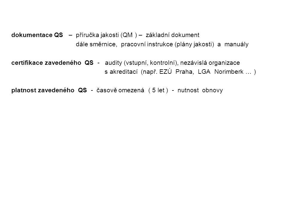dokumentace QS – příručka jakosti (QM ) – základní dokument dále směrnice, pracovní instrukce (plány jakosti) a manuály certifikace zavedeného QS - au