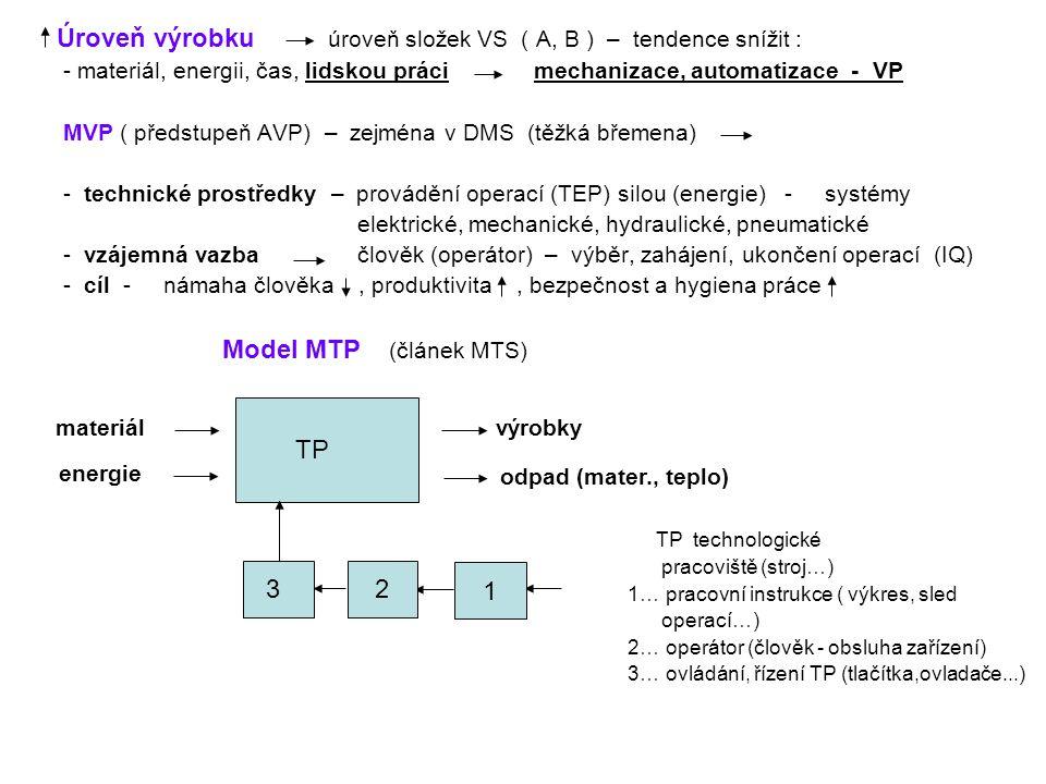 Úroveň výrobku úroveň složek VS ( A, B ) – tendence snížit : - materiál, energii, čas, lidskou práci mechanizace, automatizace - VP MVP ( předstupeň A