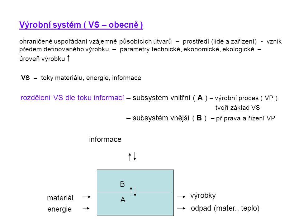 Výrobní systém ( VS – obecně ) ohraničené uspořádání vzájemně působících útvarů – prostředí (lidé a zařízení) - vznik předem definovaného výrobku – pa