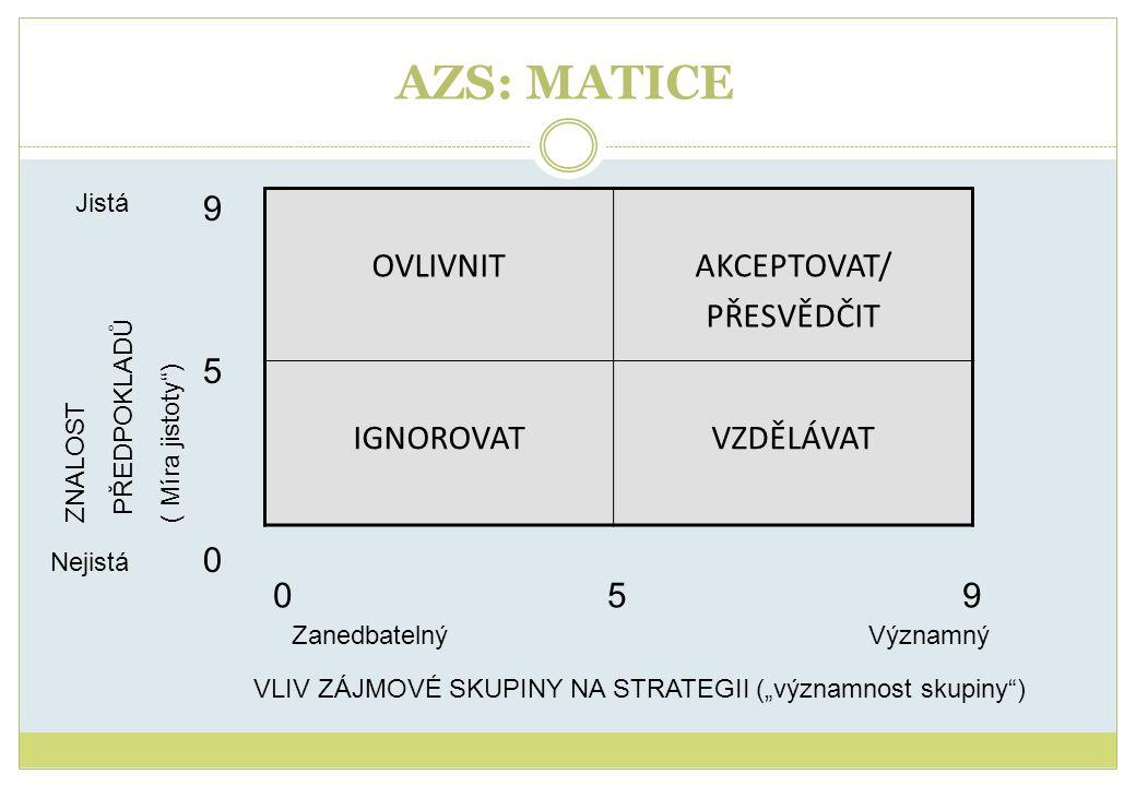 """AZS: MATICE 950950 ZNALOST PŘEDPOKLADŮ ( Míra jistoty"""") Jistá Nejistá 0 5 9 Zanedbatelný Významný VLIV ZÁJMOVÉ SKUPINY NA STRATEGII (""""významnost skupi"""