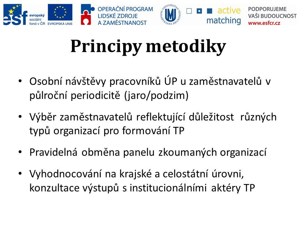 Principy metodiky Osobní návštěvy pracovníků ÚP u zaměstnavatelů v půlroční periodicitě (jaro/podzim) Výběr zaměstnavatelů reflektující důležitost růz