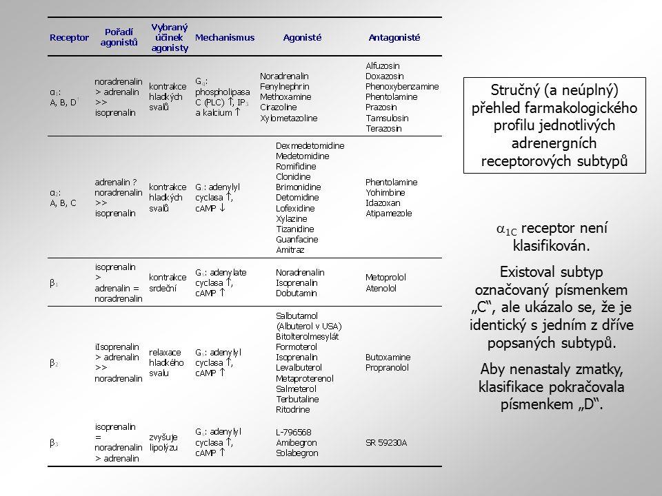 Stručný (a neúplný) přehled farmakologického profilu jednotlivých adrenergních receptorových subtypů  1C receptor není klasifikován.