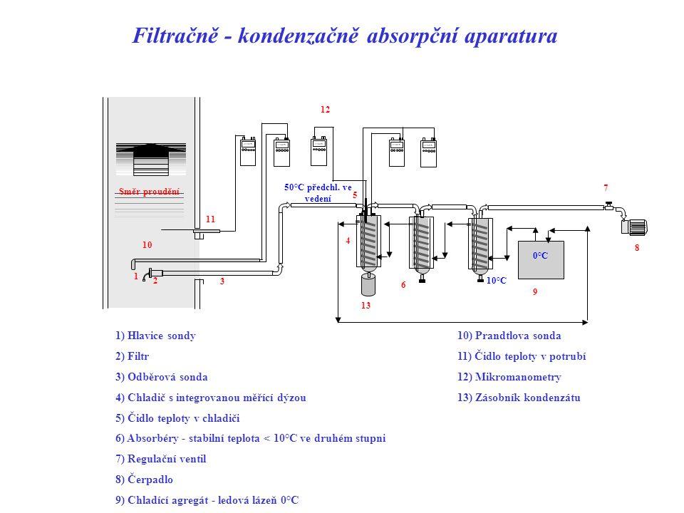 Možnosti nabízené EN 1948 Aparatury absorpční - rozpouštědlo diethylenglykol nebo methoxyethanol Nevýhody : - zbytková voda z chladičů ředí absorpční roztoky - tvoří peroxidy !.