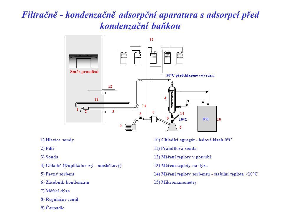Filtračně - kondenzačně absorpční aparatura 1) Hlavice sondy10) Prandtlova sonda 2) Filtr11) Čidlo teploty v potrubí 3) Odběrová sonda12) Mikromanometry 4) Chladič s integrovanou měřící dýzou13) Zásobník kondenzátu 5) Čidlo teploty v chladiči 6) Absorbéry - stabilní teplota < 10°C ve druhém stupni 7) Regulační ventil 8) Čerpadlo 9) Chladící agregát - ledová lázeň 0°C