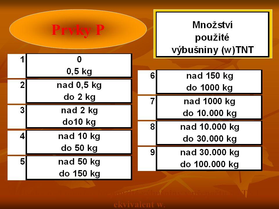 Prvky P Úvaha nad množstvím použité výbušniny v přepočtu na TNT ekvivalent w.