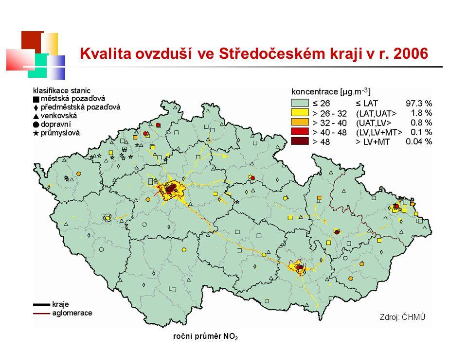 Zdroj: ČHMÚ roční průměr NO 2 Kvalita ovzduší ve Středočeském kraji v r. 2006