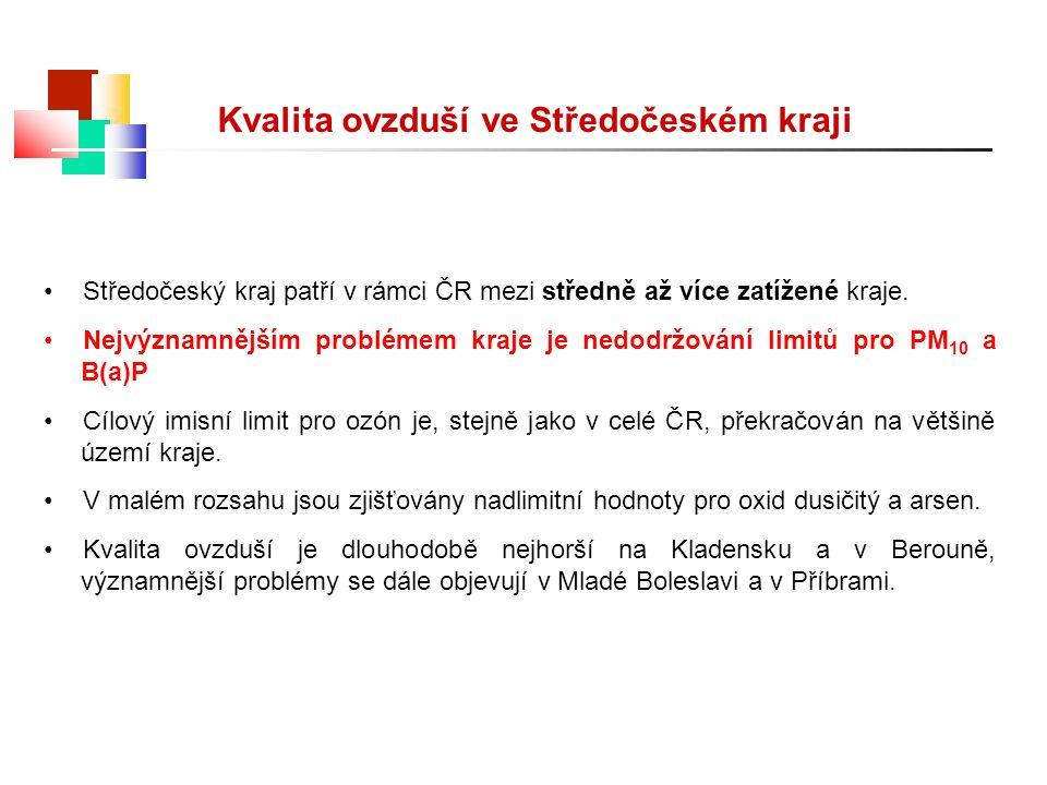 Kvalita ovzduší ve Středočeském kraji Středočeský kraj patří v rámci ČR mezi středně až více zatížené kraje. Nejvýznamnějším problémem kraje je nedodr