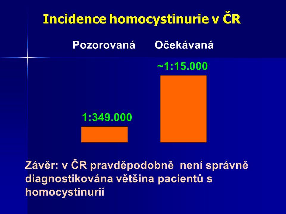 Incidence homocystinurie v ČR OčekávanáPozorovaná Závěr: v ČR pravděpodobně není správně diagnostikována většina pacientů s homocystinurií 1:349.000 ~1:15.000
