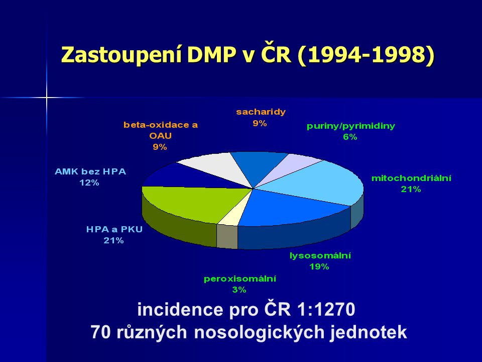 Zastoupení DMP v ČR (1994-1998) incidence pro ČR 1:1270 70 různých nosologických jednotek