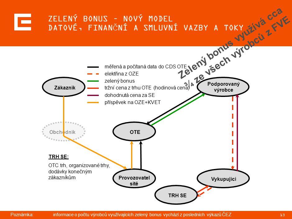 13 ZELENÝ BONUS – NOVÝ MODEL DATOVÉ, FINANČNÍ A SMLUVNÍ VAZBY A TOKY ZákazníkObchodník Provozovatel sítě OTE Podporovaný výrobce VykupujícíTRH SE měřená a počítaná data do CDS OTE elektřina z OZE příspěvek na OZE+KVET zelený bonus tržní cena z trhu OTE (hodinová cena) dohodnutá cena za SE TRH SE: OTC trh, organizované trhy, dodávky konečným zákazníkům Poznámka:informace o počtu výrobců využívajících zelený bonus vychází z posledních výkazů ČEZ Zelený bonus využívá cca ¾ ze všech výrobců z FVE