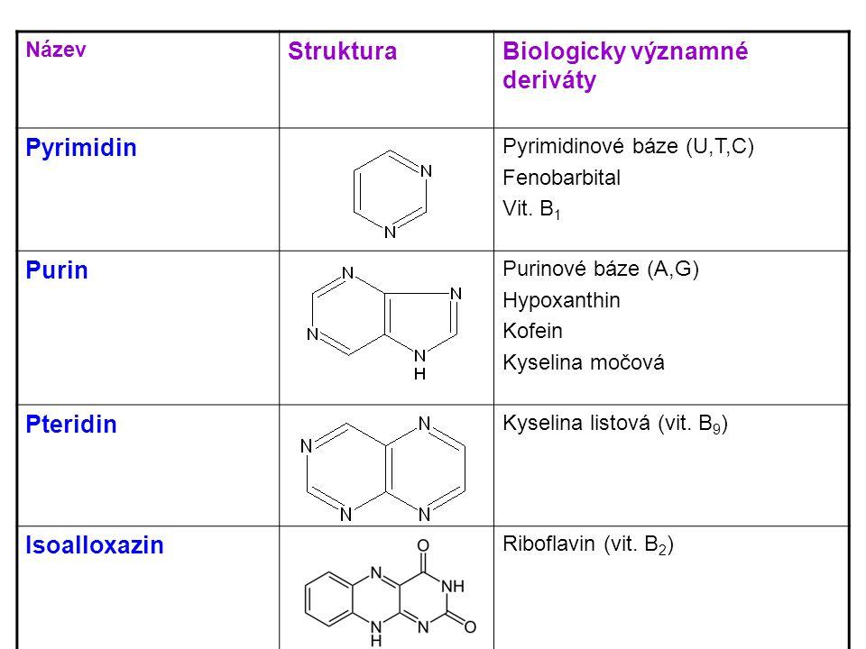 Název StrukturaBiologicky významné deriváty Pyrimidin Pyrimidinové báze (U,T,C) Fenobarbital Vit.