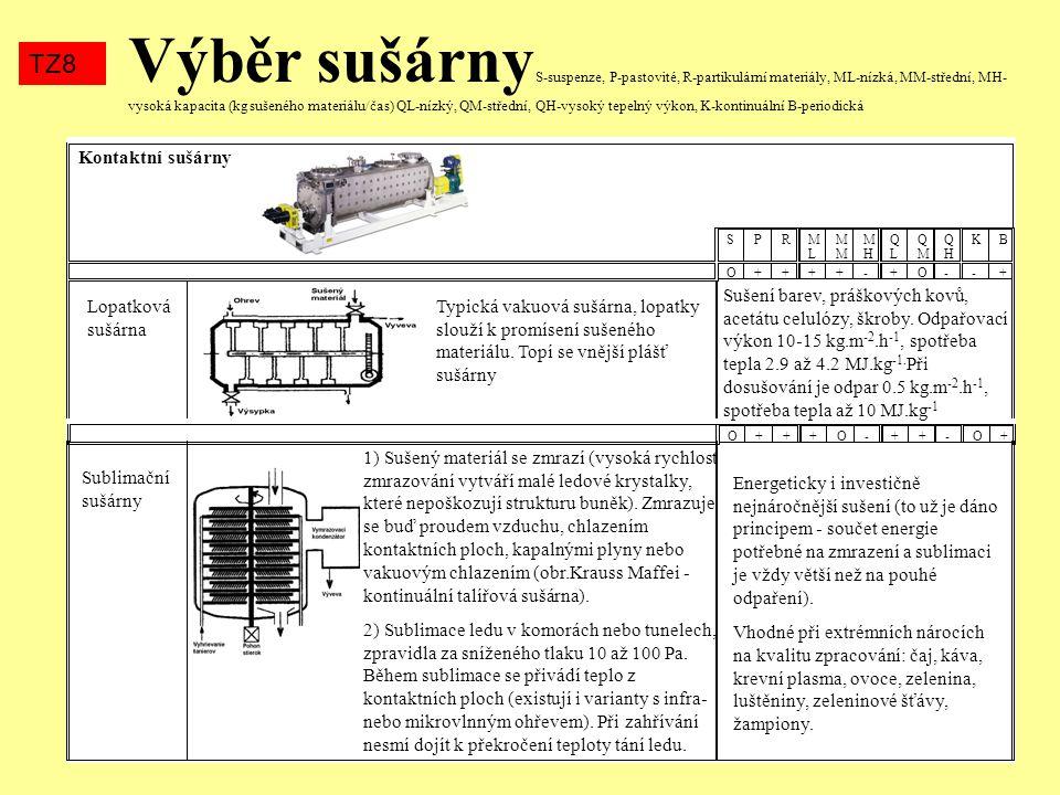 Výběr sušárny S-suspenze, P-pastovité, R-partikulární materiály, ML-nízká, MM-střední, MH- vysoká kapacita (kg sušeného materiálu/čas) QL-nízký, QM-st