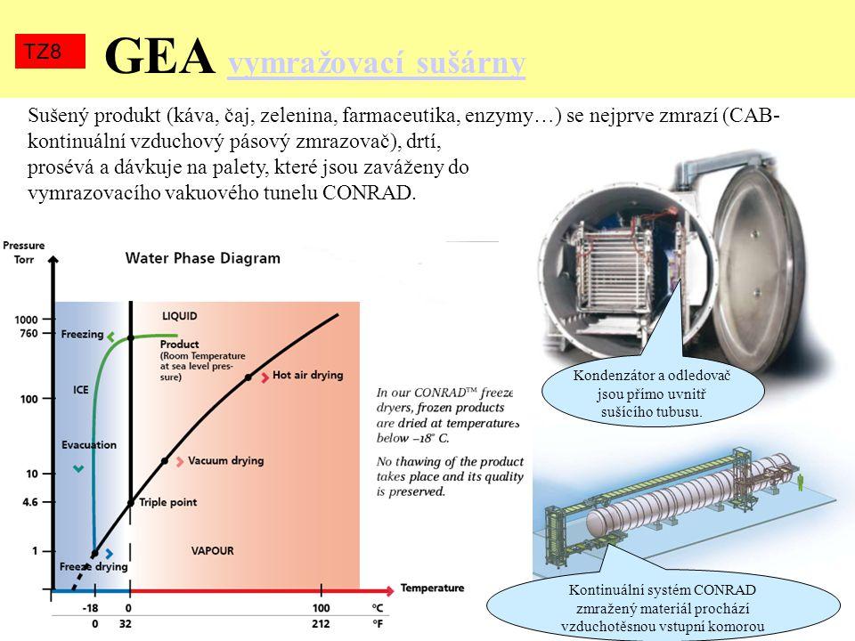 GEA vymražovací sušárny vymražovací sušárny TZ8 Kontinuální systém CONRAD zmražený materiál prochází vzduchotěsnou vstupní komorou Kondenzátor a odled
