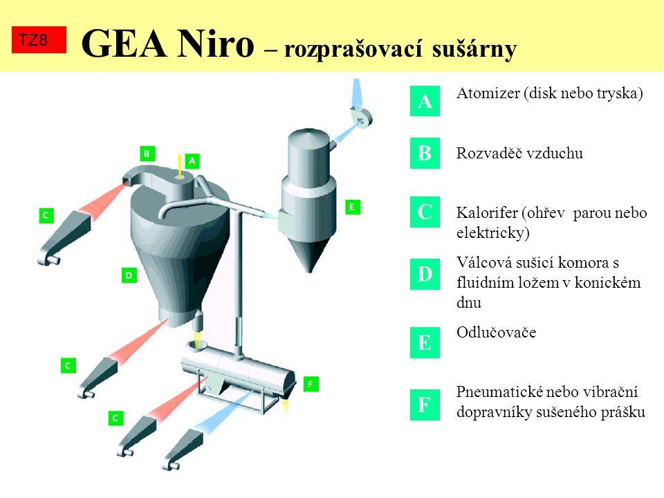 GEA Niro – rozprašovací sušárny TZ8 A B C D E F Atomizer (disk nebo tryska) Rozvaděč vzduchu Kalorifer (ohřev parou nebo elektricky) Válcová sušicí ko