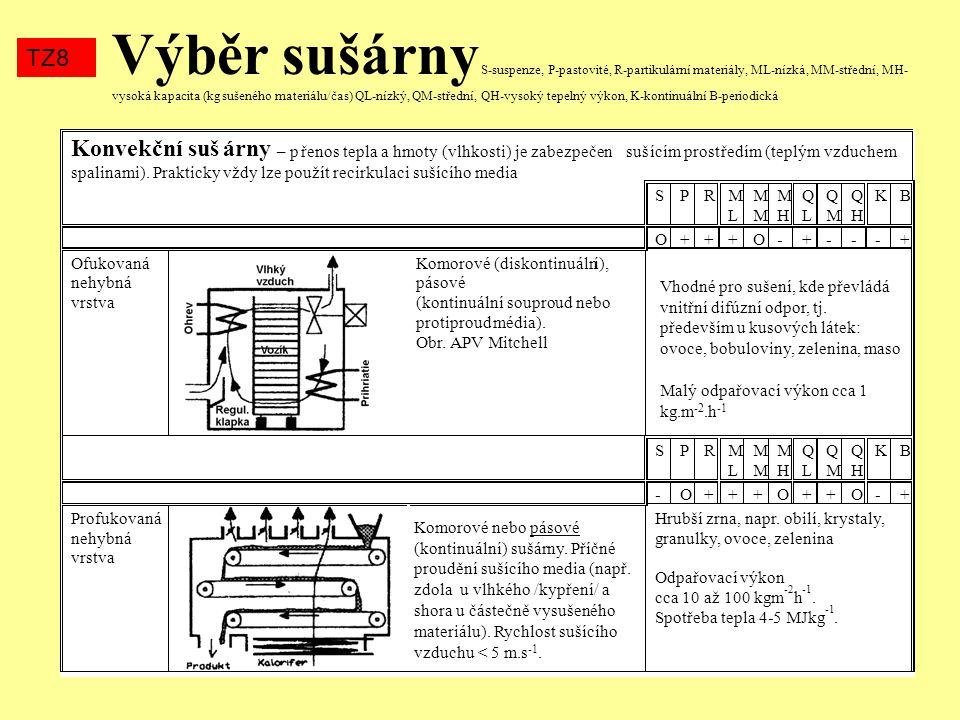 Výběr sušárny S-suspenze, P-pastovité, R-partikulární materiály, ML-nízká, MM-střední, MH- vysoká kapacita (kg sušeného materiálu/čas) QL-nízký, QM-střední, QH-vysoký tepelný výkon, K-kontinuální B-periodická TZ8 Konvekční sušárny – přenos tepla a hmoty (vlhkosti) je zabezpečen sušícím prostředím (teplým vzduchem, spalinami).