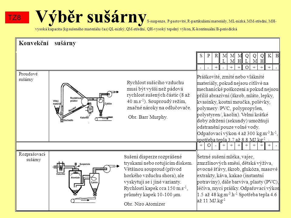 Výběr sušárny S-suspenze, P-pastovité, R-partikulární materiály, ML-nízká, MM-střední, MH- vysoká kapacita (kg sušeného materiálu/čas) QL-nízký, QM-střední, QH-vysoký tepelný výkon, K-kontinuální B-periodická TZ8 Kontaktní sušárny Přenos tepla kondukcí - přímým kontaktem sušeného materiálu s vyhřívanou plochou (tepelný odpor je podstatně nižší než u konvektivních sušáren).