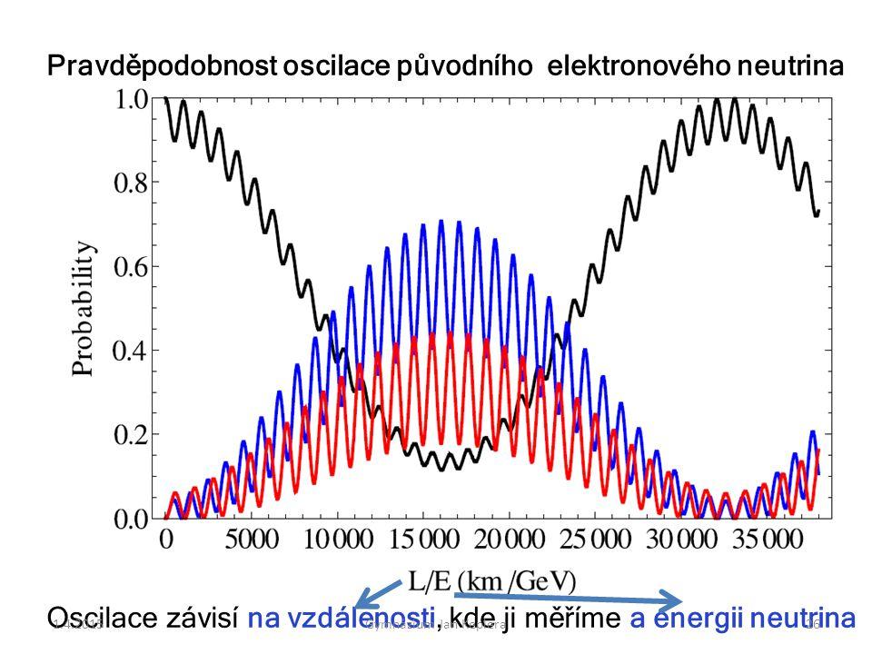 Pravděpodobnost oscilace původního elektronového neutrina Oscilace závisí na vzdálenosti, kde ji měříme a energii neutrina 1.4.201526Gymnázium Jan Kep