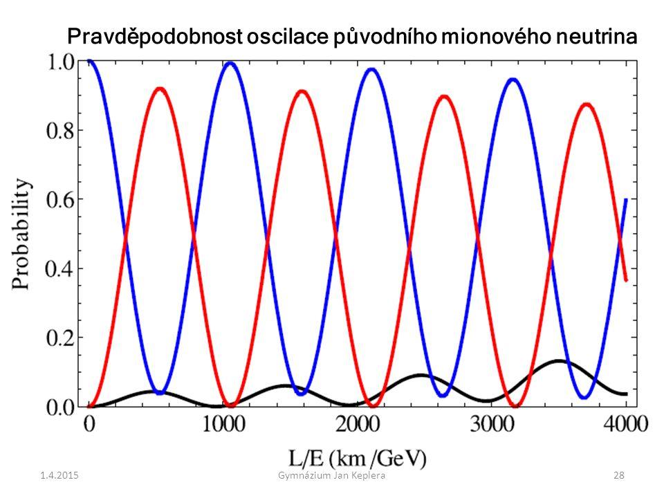 Pravděpodobnost oscilace původního mionového neutrina 1.4.201528Gymnázium Jan Keplera