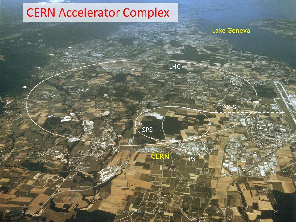 Neu2012, 27-28 Sept. 2010, CERN Edda Gschwendtner, CERN 29 CERN PS SPS LHC CNGS Lake Geneva CERN Accelerator Complex 1.4.201529Gymnázium Jan Keplera