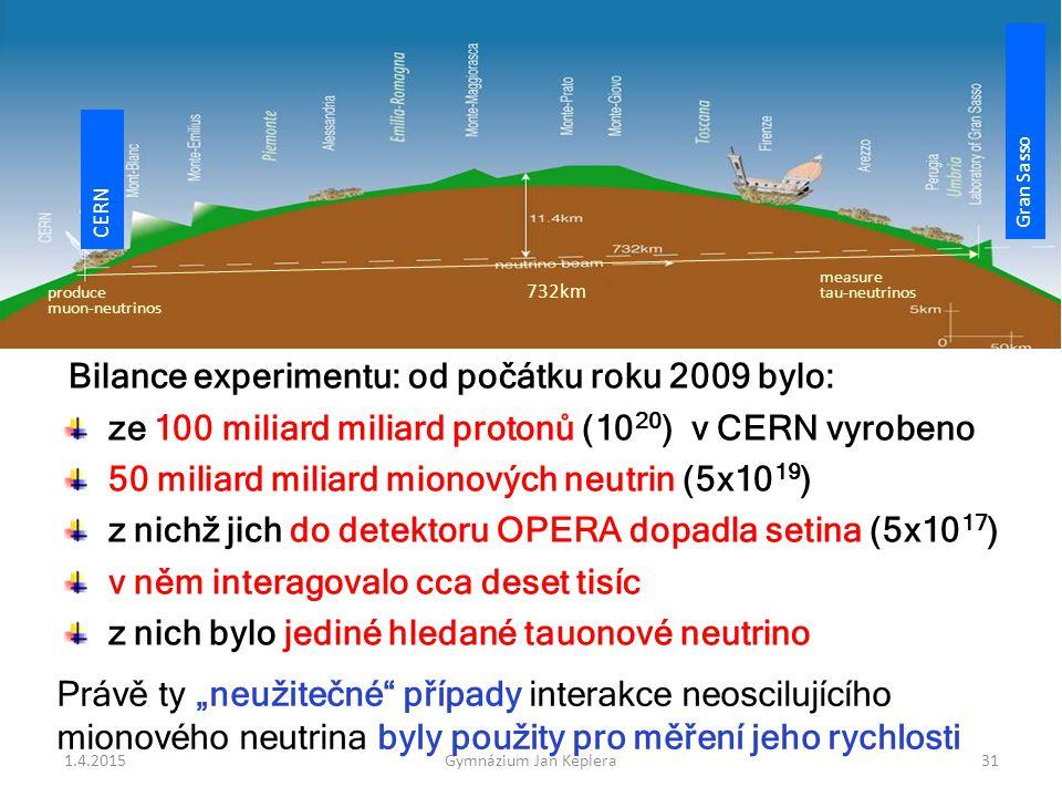 produce muon-neutrinos measure tau-neutrinos CERN Gran Sasso 732km ~4·10 19 p/year ~2·10 19  /year ~2  /year ( ~1·10 17  /year) Bilance experimentu