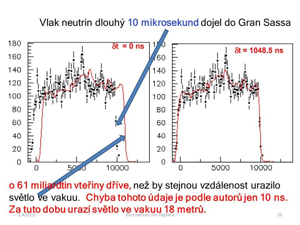 Vlak neutrin dlouhý 10 mikrosekund dojel do Gran Sassa o 61 miliardtin vteřiny dříve, než by stejnou vzdálenost urazilo světlo ve vakuu. Chyba tohoto